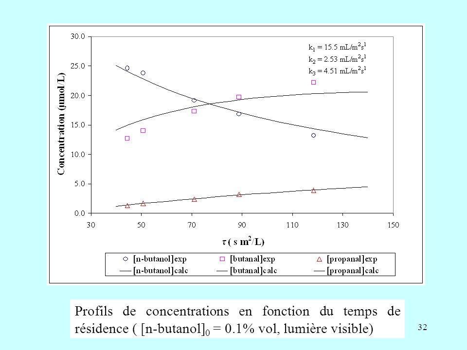 Profils de concentrations en fonction du temps de résidence ( [n-butanol]0 = 0.1% vol, lumière visible)